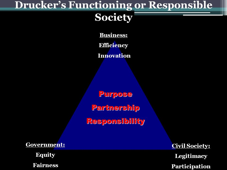 PurposePartnershipResponsibility Drucker's Functioning or Responsible Society Business: Efficiency Innovation Civil Society: Legitimacy Participation Government: Equity Fairness