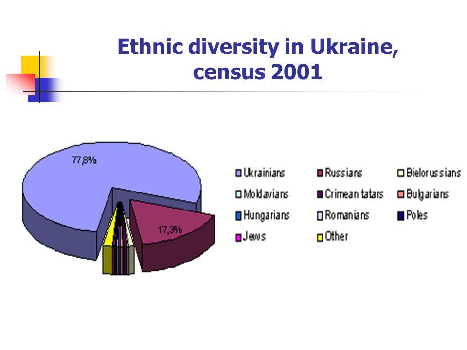Ethnic diversity in Ukraine, census 2001