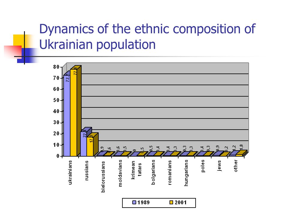 Dynamics of the ethnic composition of Ukrainian population