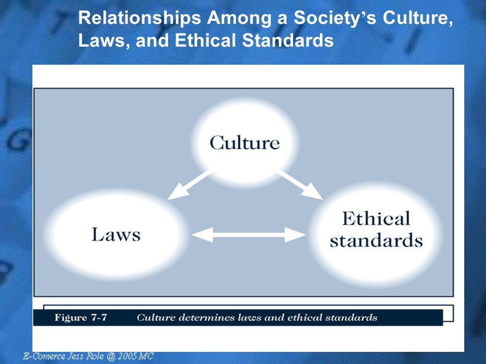 Relationships Among a Society ' s Culture, Laws, and Ethical Standards