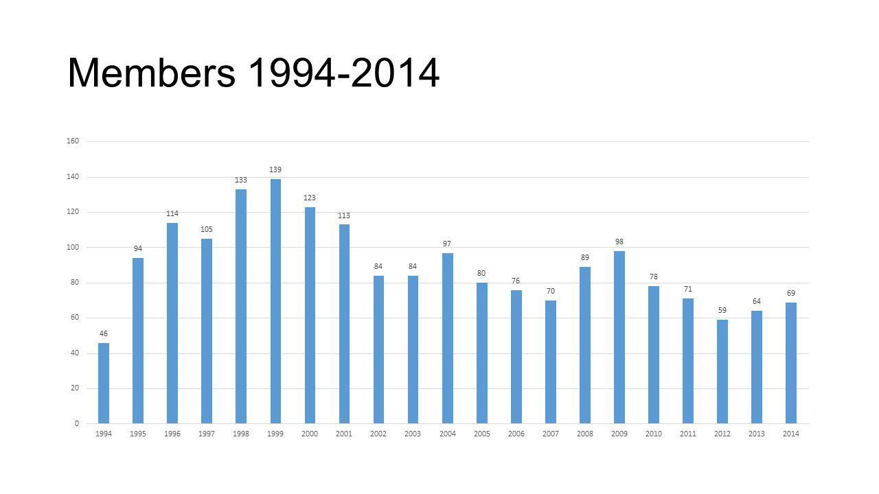Members 1994-2014