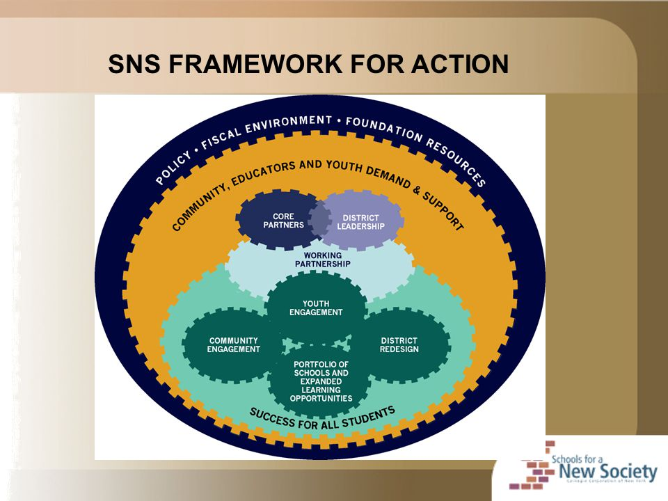 SNS FRAMEWORK FOR ACTION