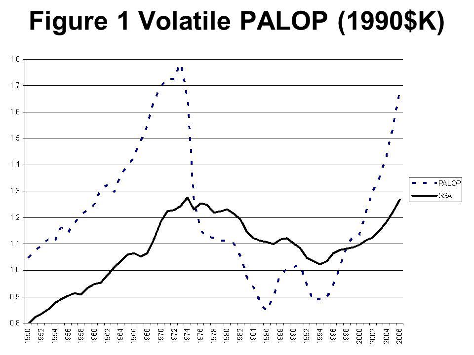 Figure 1 Volatile PALOP (1990$K)