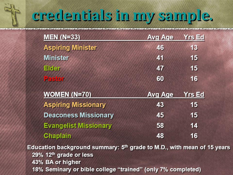 MEN (N=33)Avg AgeYrs Ed Aspiring Minister4613 Minister4115 Elder4715 Pastor6016 WOMEN (N=70)Avg AgeYrs Ed Aspiring Missionary4315 Deaconess Missionary4515 Evangelist Missionary 5814 Chaplain4816 MEN (N=33)Avg AgeYrs Ed Aspiring Minister4613 Minister4115 Elder4715 Pastor6016 WOMEN (N=70)Avg AgeYrs Ed Aspiring Missionary4315 Deaconess Missionary4515 Evangelist Missionary 5814 Chaplain4816 credentials in my sample.