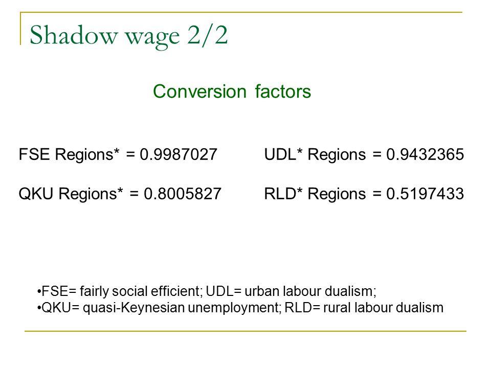 Shadow wage 2/2 Conversion factors FSE Regions* = 0.9987027UDL* Regions = 0.9432365 QKU Regions* = 0.8005827RLD* Regions = 0.5197433 FSE= fairly social efficient; UDL= urban labour dualism; QKU= quasi-Keynesian unemployment; RLD= rural labour dualism