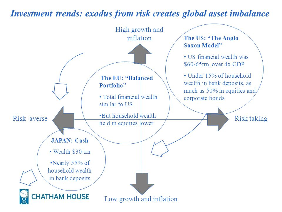 Risk averse High growth and inflation Low growth and inflation Investment trends: exodus from risk creates global asset imbalance Risk taking The US: The Anglo Saxon Model US financial wealth was $60-65trn, over 4x GDP Under 15% of household wealth in bank deposits, as much as 50% in equities and corporate bonds JAPAN: Cash Wealth $30 trn Nearly 55% of household wealth in bank deposits The EU: Balanced Portfolio Total financial wealth similar to US But household wealth held in equities lower