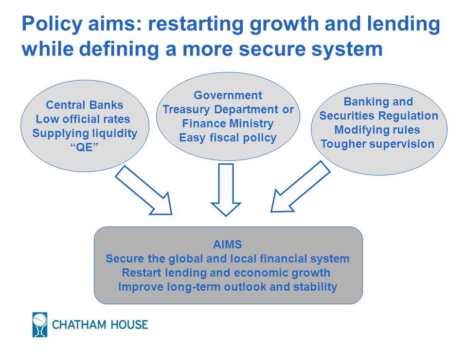 Changes in the Global Governance System Governments From G7-G8 to G20 FATF Money laundering IMF World Bank More money, more powers Financial Stability Forum More members WTO Trade Accounting and Auditing BIS (Central Banks) BASEL (Banking) Less pro-cyclical rules Modified mark to market IOSCO (Securities) IAIS (Insurance) RATING AGENCIES To be regulated
