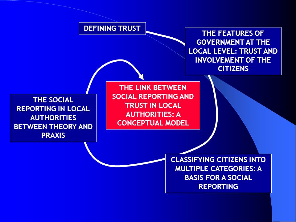 DEFINING TRUST THE FEATURES OF GOVERNMENT AT THE LOCAL LEVEL: TRUST AND INVOLVEMENT OF THE CITIZENS CLASSIFYING CITIZENS INTO MULTIPLE CATEGORIES: A BASIS FOR A SOCIAL REPORTING THE SOCIAL REPORTING IN LOCAL AUTHORITIES BETWEEN THEORY AND PRAXIS THE LINK BETWEEN SOCIAL REPORTING AND TRUST IN LOCAL AUTHORITIES: A CONCEPTUAL MODEL
