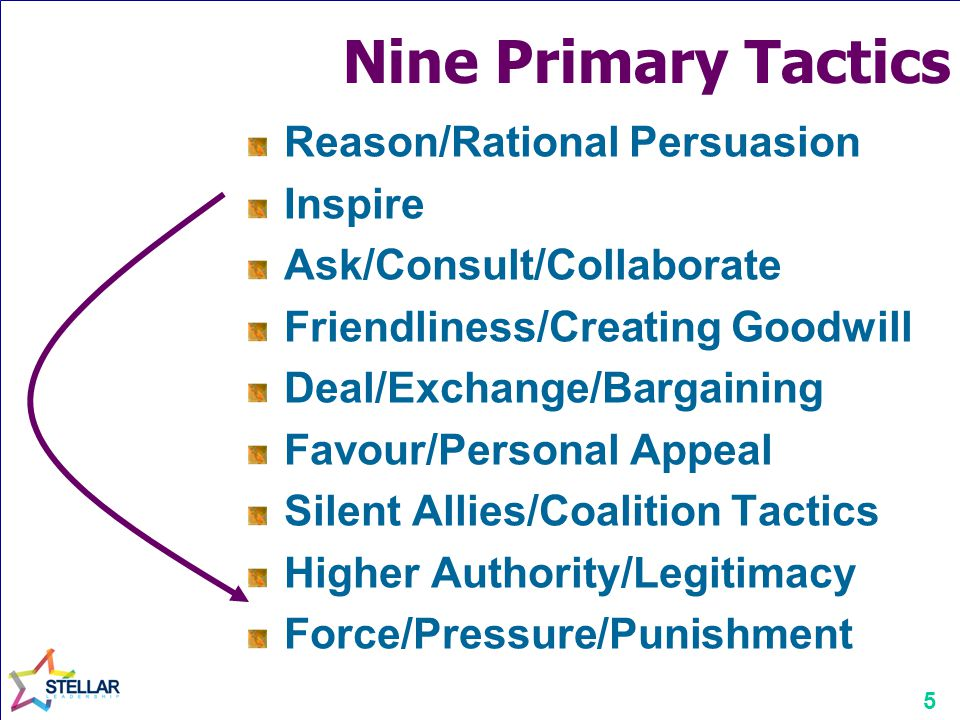 5 Nine Primary Tactics Reason/Rational Persuasion Inspire Ask/Consult/Collaborate Friendliness/Creating Goodwill Deal/Exchange/Bargaining Favour/Personal Appeal Silent Allies/Coalition Tactics Higher Authority/Legitimacy Force/Pressure/Punishment
