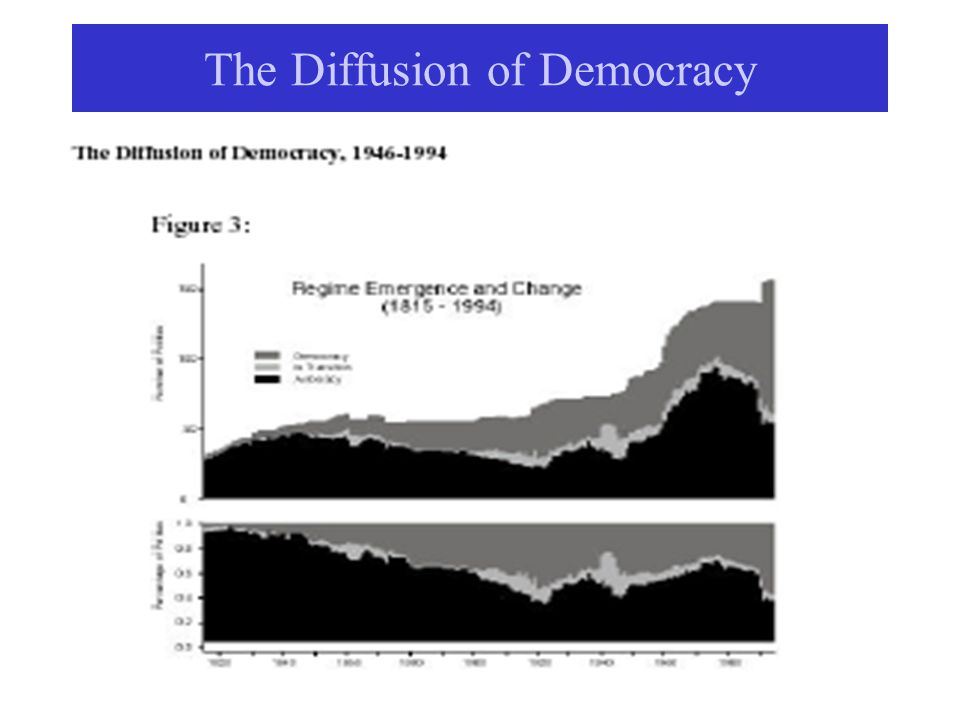 The Diffusion of Democracy