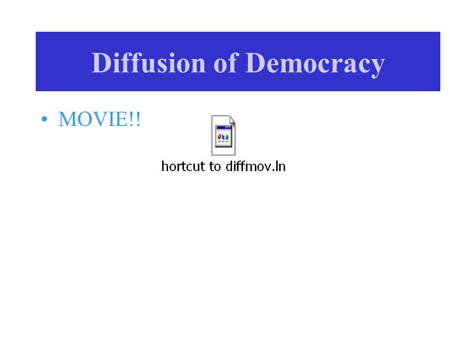 Diffusion of Democracy MOVIE!!