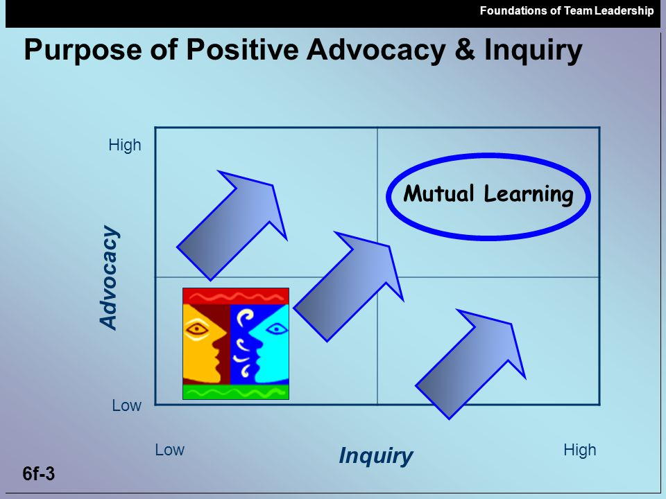 Foundations of Team Leadership 6f-3 Mutual Learning Inquiry Advocacy Low High Low High Purpose of Positive Advocacy & Inquiry