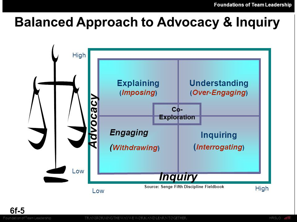 Foundations of Team Leadership 6f-5 Balanced Approach to Advocacy & Inquiry Low High Low High Inquiry Advocacy Source: Senge Fifth Discipline Fieldbook Transforming the Way We Work and Learn Together HRSLOFoundation of Team Leadership Explaining Inquiring Understanding Co- Exploration Engaging ( Imposing ) ( Interrogating ) ( Over-Engaging ) Co- Exploration ( Withdrawing )