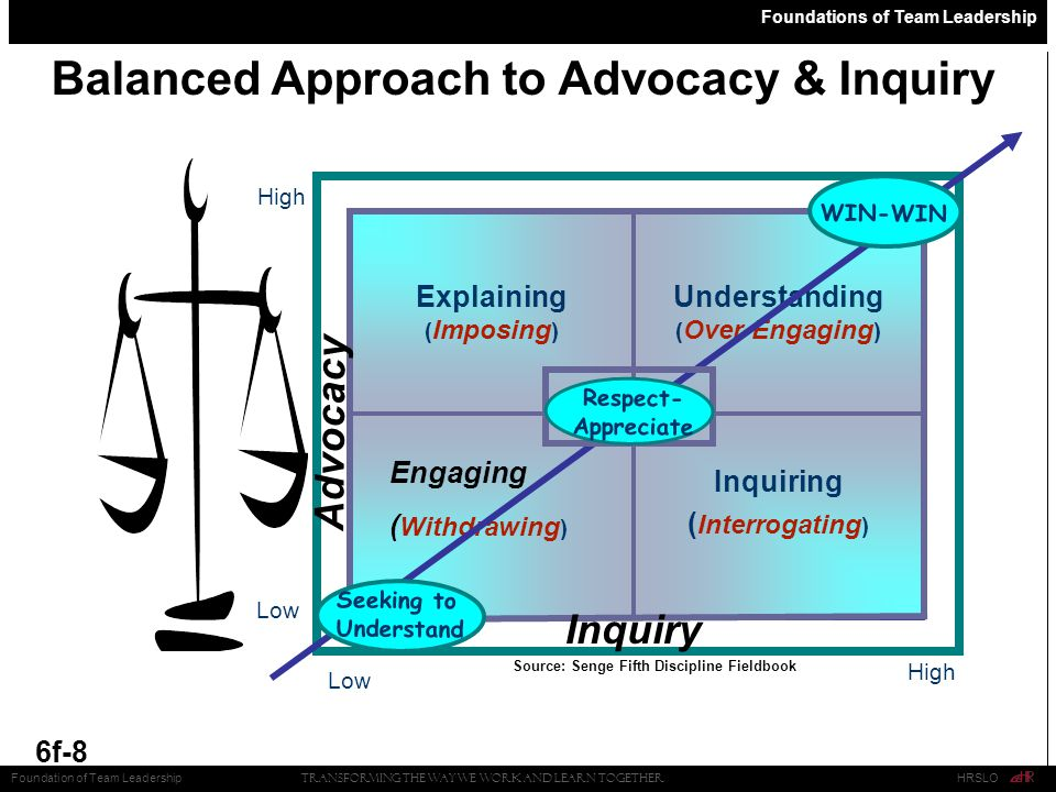Foundations of Team Leadership 6f-8 Balanced Approach to Advocacy & Inquiry Transforming the Way We Work and Learn Together HRSLOFoundation of Team Leadership Low High Low High Inquiry Advocacy Source: Senge Fifth Discipline Fieldbook Explaining Inquiring Understanding Co- Exploration Engaging ( Imposing ) ( Interrogating ) ( Over-Engaging ) Co- Exploration ( Withdrawing ) Seeking to Understand WIN-WIN Co- Exploration Respect- Appreciate
