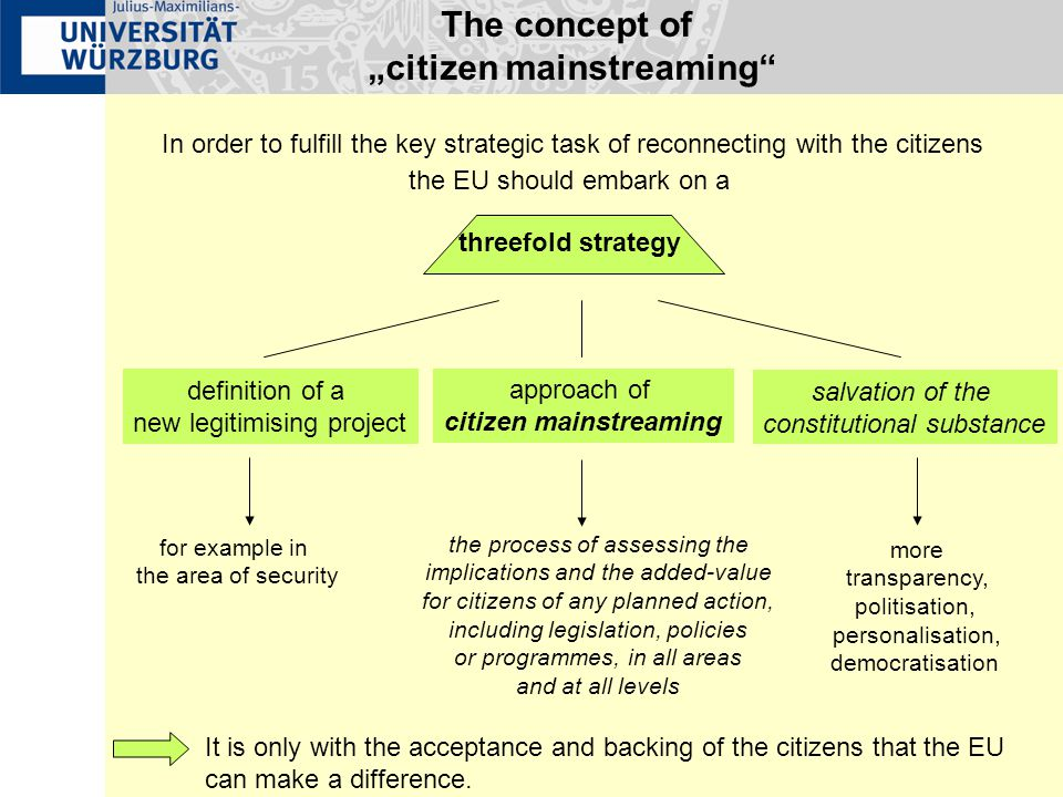 "The concept of ""citizen mainstreaming In order to fulfill the key strategic task of reconnecting with the citizens the EU should embark on a definition of a new legitimising project approach of citizen mainstreaming the process of assessing the implications and the added-value for citizens of any planned action, including legislation, policies or programmes, in all areas and at all levels for example in the area of security It is only with the acceptance and backing of the citizens that the EU can make a difference."