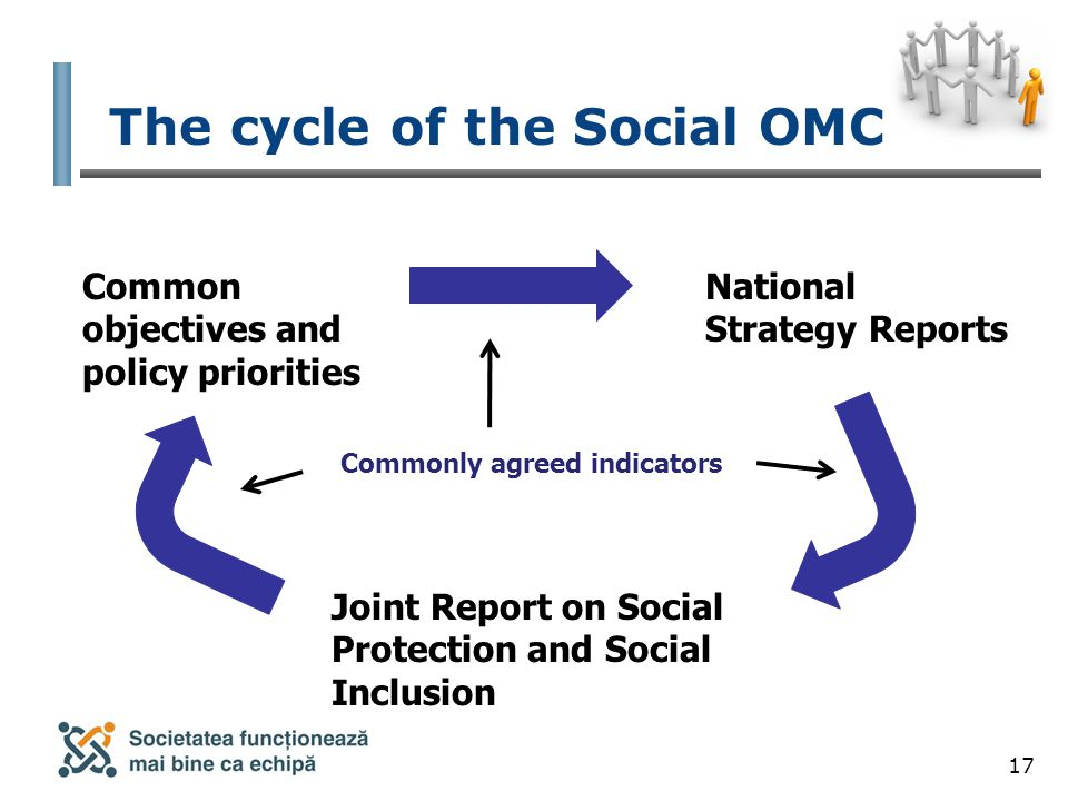 17 The cycle of the Social OMC Common objectives and policy priorities National Strategy Reports Joint Report on Social Protection and Social Inclusion Commonly agreed indicators