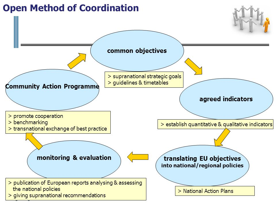 common objectives agreed indicators > supranational strategic goals > guidelines & timetables > establish quantitative & qualitative indicators translating EU objectives into national/regional policies > National Action Plans Community Action Programme > promote cooperation > benchmarking > transnational exchange of best practice monitoring & evaluation > publication of European reports analysing & assessing the national policies > giving supranational recommendations Open Method of Coordination