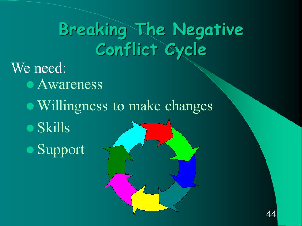 44 Breaking The Negative Conflict Cycle Awareness Willingness to make changes Skills Support We need: