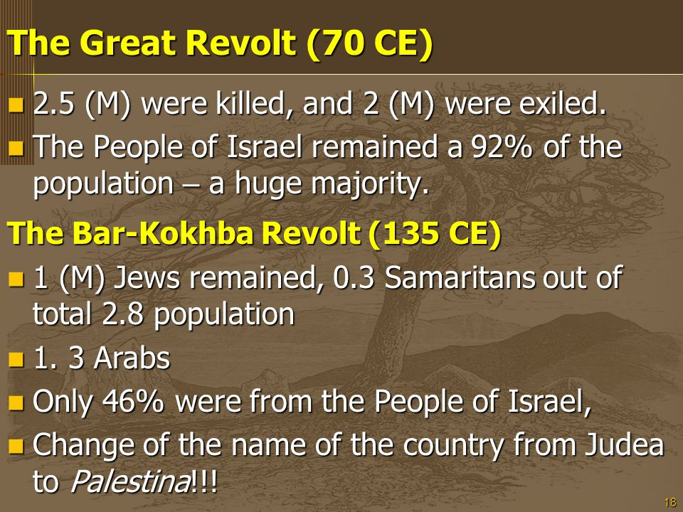 18 The Great Revolt (70 CE) 2.5 (M) were killed, and 2 (M) were exiled. 2.5 (M) were killed, and 2 (M) were exiled. The People of Israel remained a 92