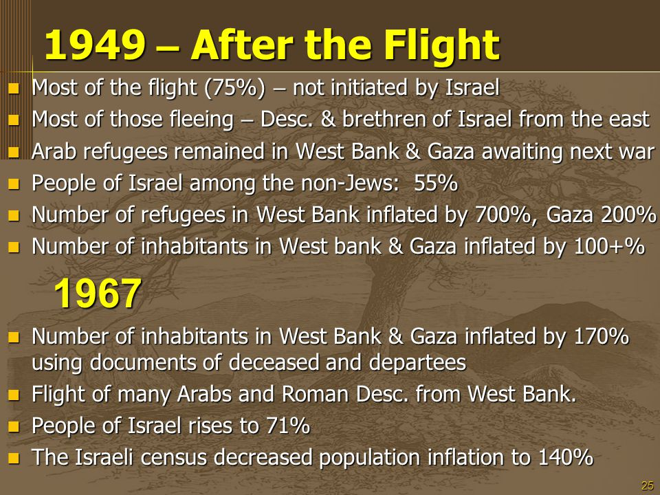 25 1949 – After the Flight 1949 – After the Flight Most of the flight (75%) – not initiated by Israel Most of the flight (75%) – not initiated by Israel Most of those fleeing – Desc.