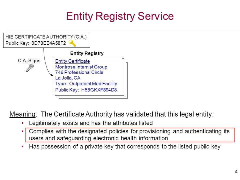 5 Responsibilities of a Registered Legal Entity (1)  Maintain internal registry of its providers, including minimum descriptive attributes (name, location, type, role, etc.) I.e., Providers may be provisioned locally by their entities => no requirement for a centralized user registry  Reliably authenticate these providers when they log in within the entity's domain I.e., Providers may be authenticated locally by their entities  When providers exchange health information outside of the entity's domain, include the following with each transaction: 1.An authentication assertion signed by the legal entity that (a) validates the identity of the provider and (b) substantiates that the provider was authenticated appropriately 2.An authorization assertion signed by the legal entity that documents (a) the role of the provider with respect to the patient and (b) the purpose of the health information exchange 3.Copy of payload signed by the legal entity to confirm data integrity
