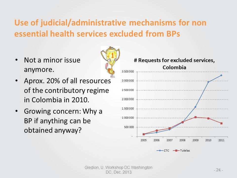 Use of judicial/administrative mechanisms for non essential health services excluded from BPs Not a minor issue anymore.