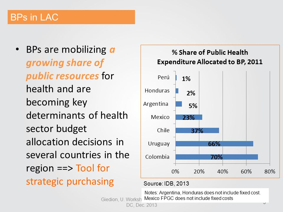 9 BPs are mobilizing a growing share of public resources for health and are becoming key determinants of health sector budget allocation decisions in several countries in the region ==> Tool for strategic purchasing Giedion, U.