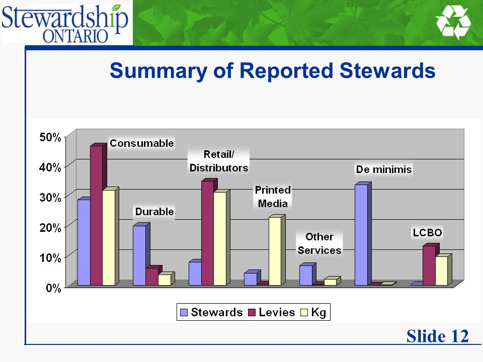 Summary of Reported Stewards Slide 12