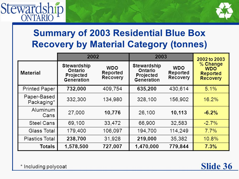 Summary of 2003 Residential Blue Box Recovery by Material Category (tonnes) 20022003 2002 to 2003 % Change WDO Reported Recovery Material Stewardship Ontario Projected Generation WDO Reported Recovery Stewardship Ontario Projected Generation WDO Reported Recovery Printed Paper732,000409,754635,200430,6145.1% Paper-Based Packaging* 332,300134,980328,100156,90216.2% Aluminum Cans 27,00010,77626,10010,113-6.2% Steel Cans69,10033,47266,90032,583-2.7% Glass Total179,400106,097194,700114,2497.7% Plastics Total238,70031,928219,00035,38210.8% Totals1,578,500727,0071,470,000779,8447.3% * Including polycoat Slide 36