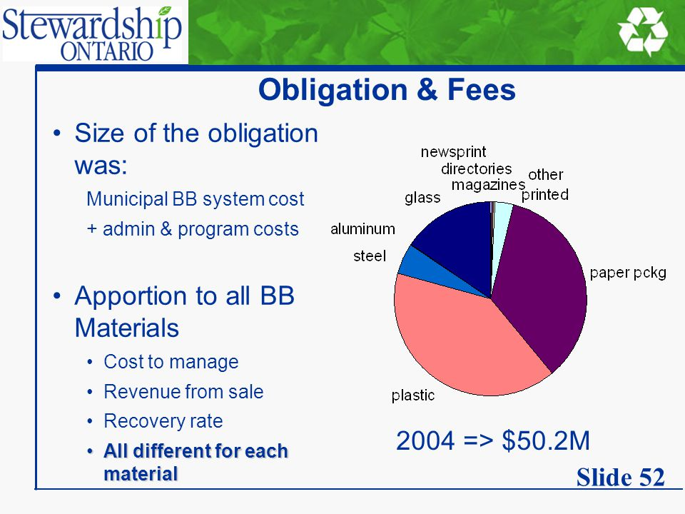 Obligation & Fees Size of the obligation was: Municipal BB system cost + admin & program costs Apportion to all BB Materials Cost to manage Revenue from sale Recovery rate All different for each materialAll different for each material 2004 => $50.2M Slide 52