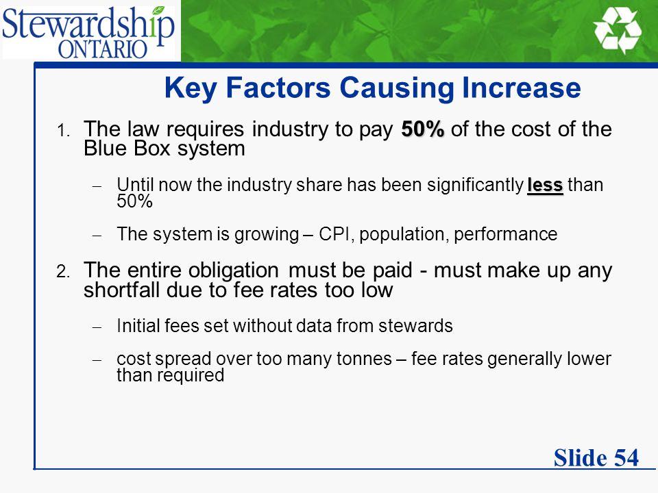 Key Factors Causing Increase 50% 1.