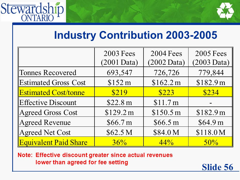Industry Contribution 2003-2005 Note:Effective discount greater since actual revenues lower than agreed for fee setting 2003 Fees (2001 Data) 2004 Fee