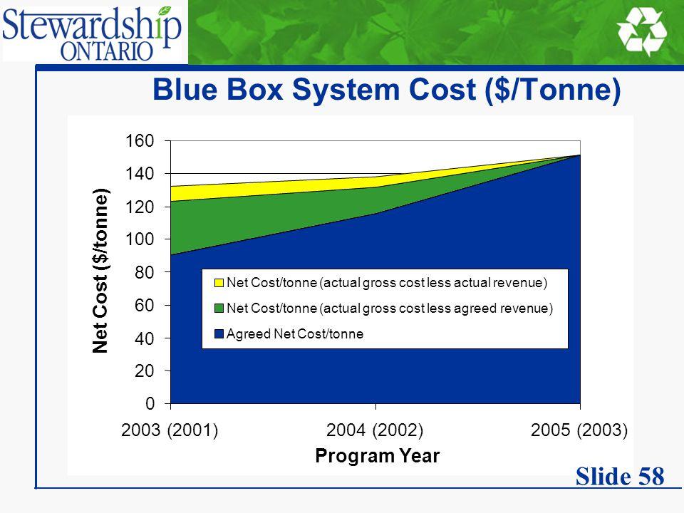 Blue Box System Cost ($/Tonne) 0 20 40 60 80 100 120 140 160 2003 (2001)2004 (2002)2005 (2003) Program Year Net Cost ($/tonne) Net Cost/tonne (actual gross cost less actual revenue) Net Cost/tonne (actual gross cost less agreed revenue) Agreed Net Cost/tonne Slide 58