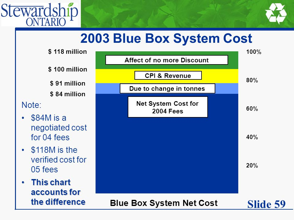 2003 Blue Box System Cost Note: $84M is a negotiated cost for 04 fees $118M is the verified cost for 05 fees This chart accounts for the differenceThi