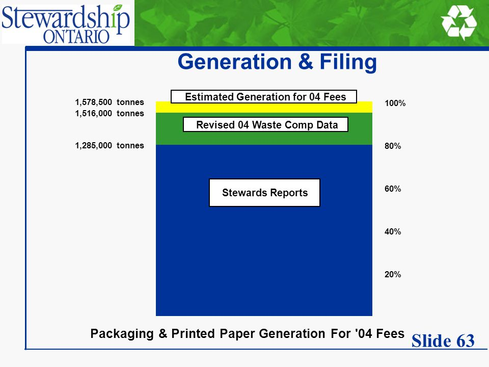 Generation & Filing Packaging & Printed Paper Generation For 04 Fees 20% 40% 60% 100% 1,285,000 tonnes 1,516,000 tonnes 1,578,500 tonnes 80% Estimated Generation for 04 Fees Revised 04 Waste Comp Data Stewards Reports Slide 63