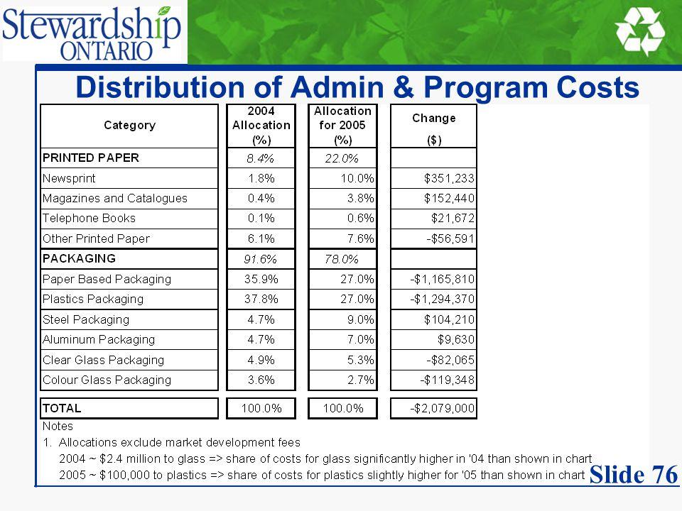 Distribution of Admin & Program Costs Slide 76