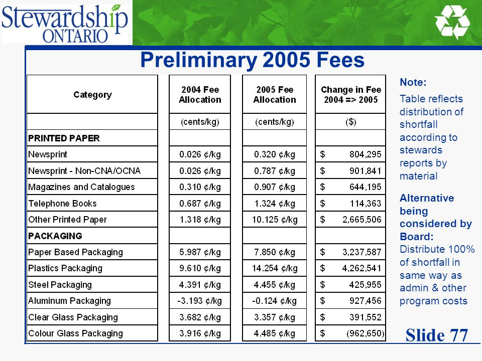 Preliminary 2005 Fees Note: Table reflects distribution of shortfall according to stewards reports by material Alternative being considered by Board: Distribute 100% of shortfall in same way as admin & other program costs Slide 77
