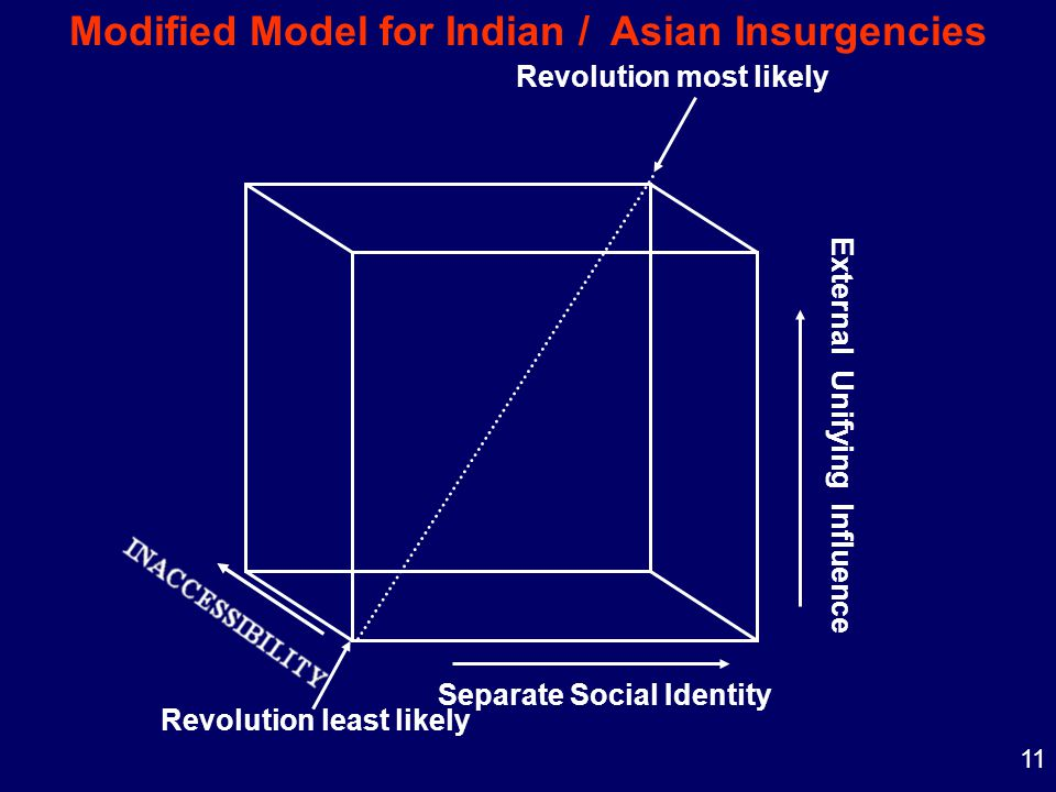 11 External Unifying Influence Separate Social Identity Revolution most likely Revolution least likely Modified Model for Indian / Asian Insurgencies