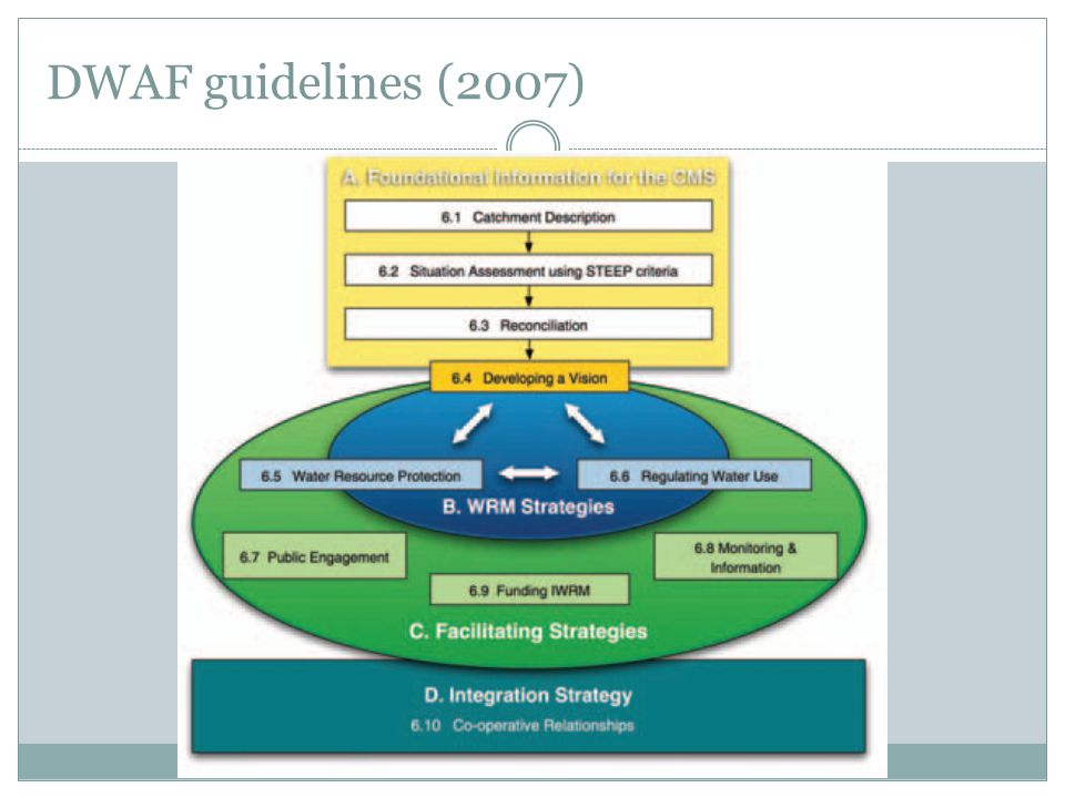 DWAF guidelines (2007)