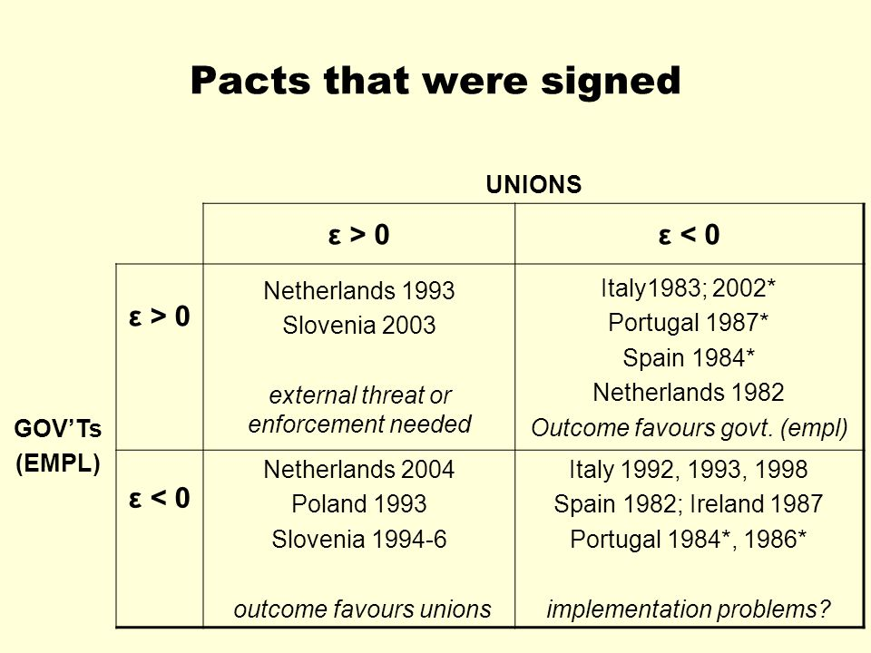 Pacts that were signed UNIONS ε > 0ε < 0 GOV'Ts (EMPL) ε > 0 Netherlands 1993 Slovenia 2003 external threat or enforcement needed Italy1983; 2002* Portugal 1987* Spain 1984* Netherlands 1982 Outcome favours govt.