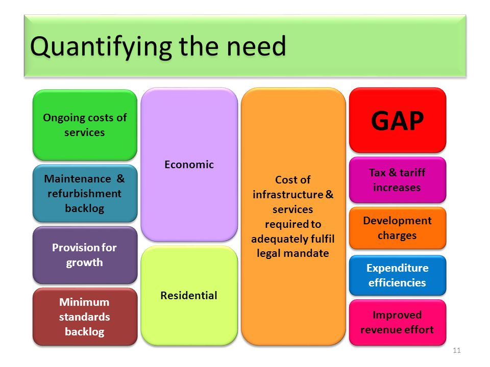 11 Quantifying the need GAP Cost of infrastructure & services required to adequately fulfil legal mandate Tax & tariff increases Economic Maintenance & refurbishment backlog Ongoing costs of services Minimum standards backlog Residential Expenditure efficiencies Improved revenue effort Development charges Provision for growth