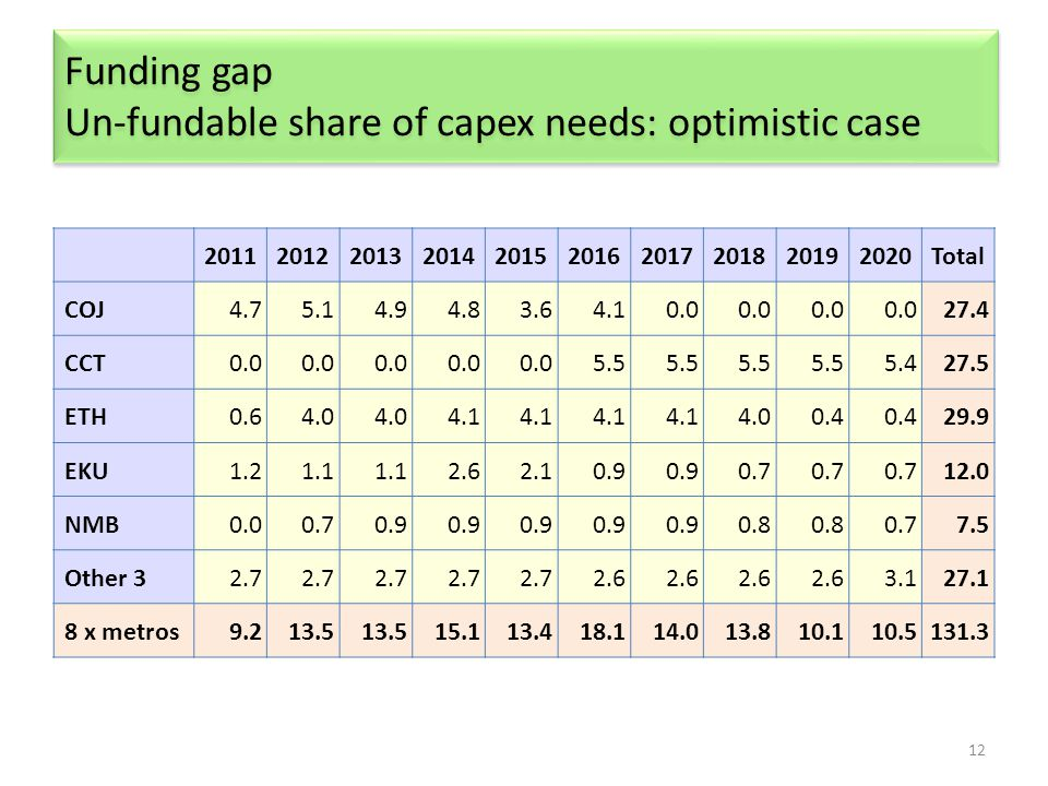 Funding gap Un-fundable share of capex needs: optimistic case 12 2011201220132014201520162017201820192020Total COJ4.75.14.94.83.64.10.0 27.4 CCT0.0 5.5 5.427.5 ETH0.64.0 4.1 4.00.4 29.9 EKU1.21.1 2.62.10.9 0.7 12.0 NMB0.00.70.9 0.8 0.77.5 Other 32.7 2.6 3.127.1 8 x metros9.213.5 15.113.418.114.013.810.110.5131.3
