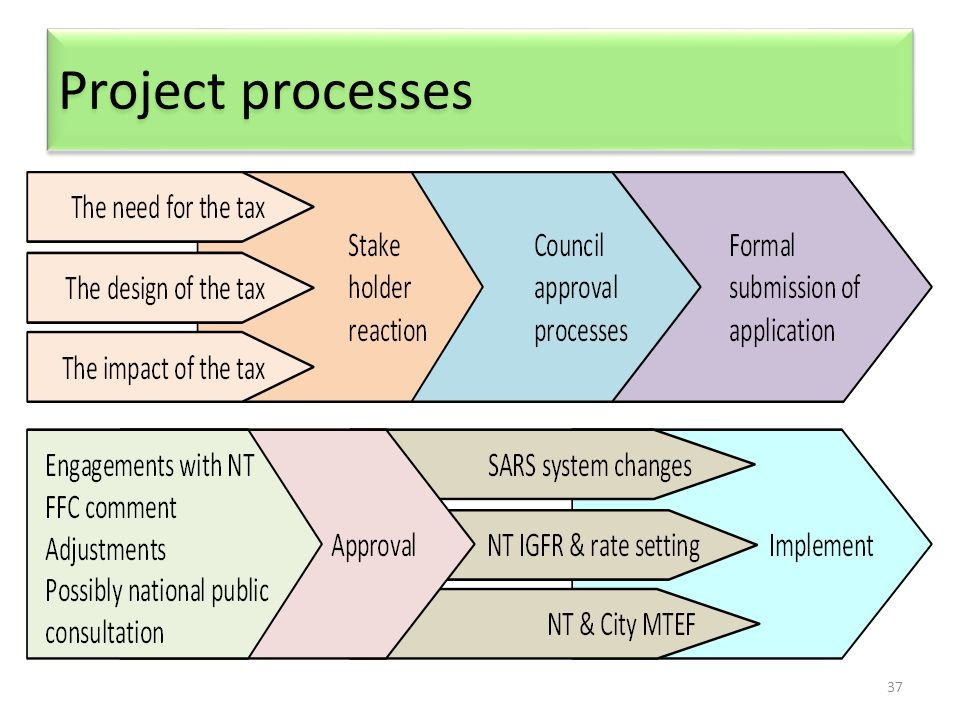 37 Project processes