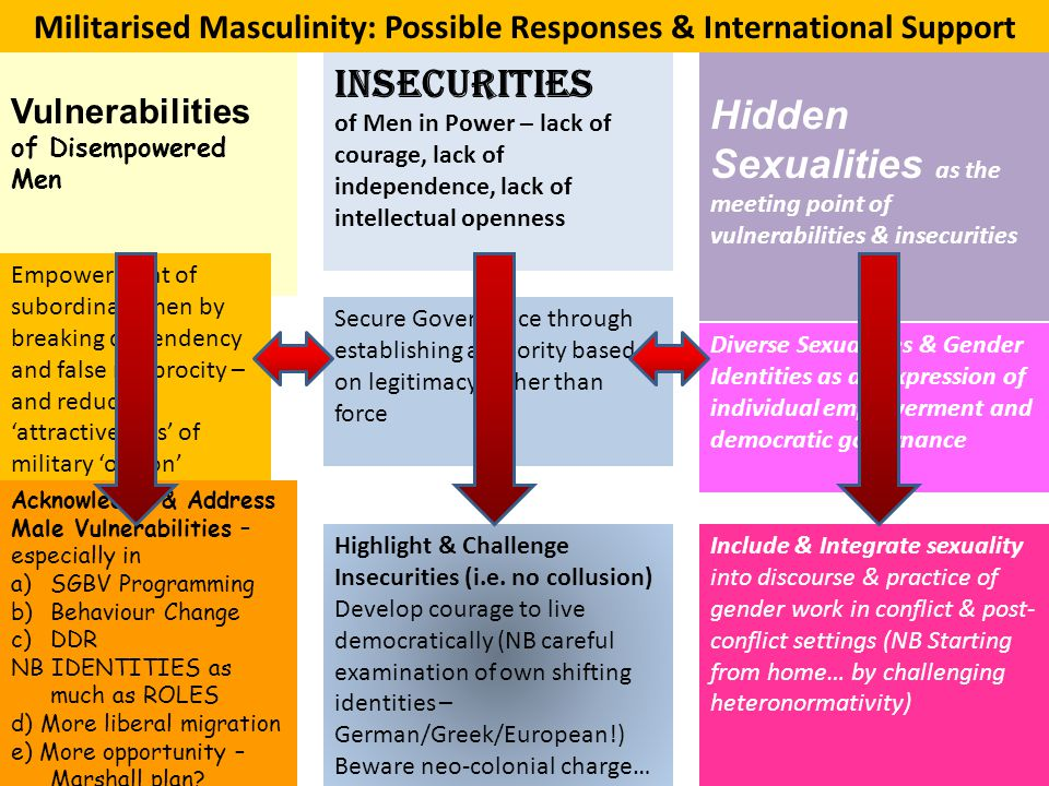 Militarised Masculinity: Possible Responses & International Support Vulnerabilities of Disempowered Men Insecurities of Men in Power – lack of courage, lack of independence, lack of intellectual openness Hidden Sexualities as the meeting point of vulnerabilities & insecurities Empowerment of subordinate men by breaking dependency and false reciprocity – and reducing 'attractiveness' of military 'option' Secure Governance through establishing authority based on legitimacy rather than force Diverse Sexualities & Gender Identities as an expression of individual empowerment and democratic governance Acknowledge & Address Male Vulnerabilities – especially in a)SGBV Programming b)Behaviour Change c)DDR NB IDENTITIES as much as ROLES d) More liberal migration e) More opportunity – Marshall plan.