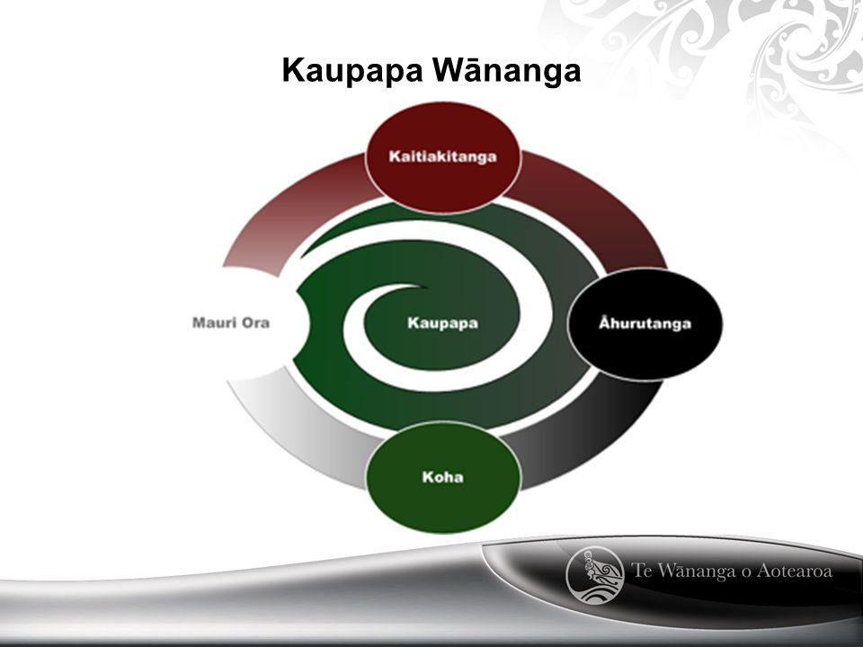 Kaupapa Wānanga