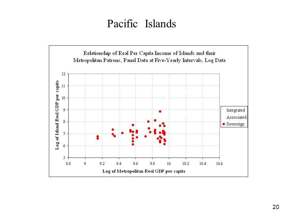 20 Pacific Islands