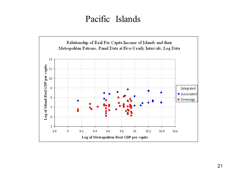 21 Pacific Islands