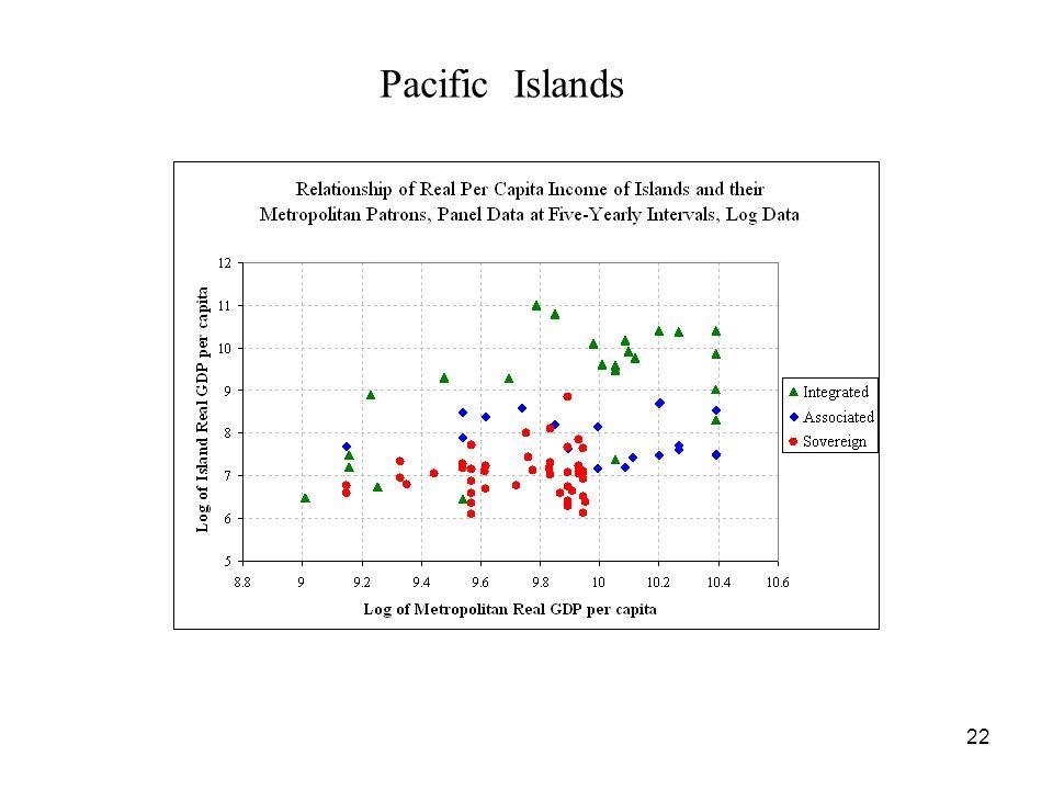 22 Pacific Islands