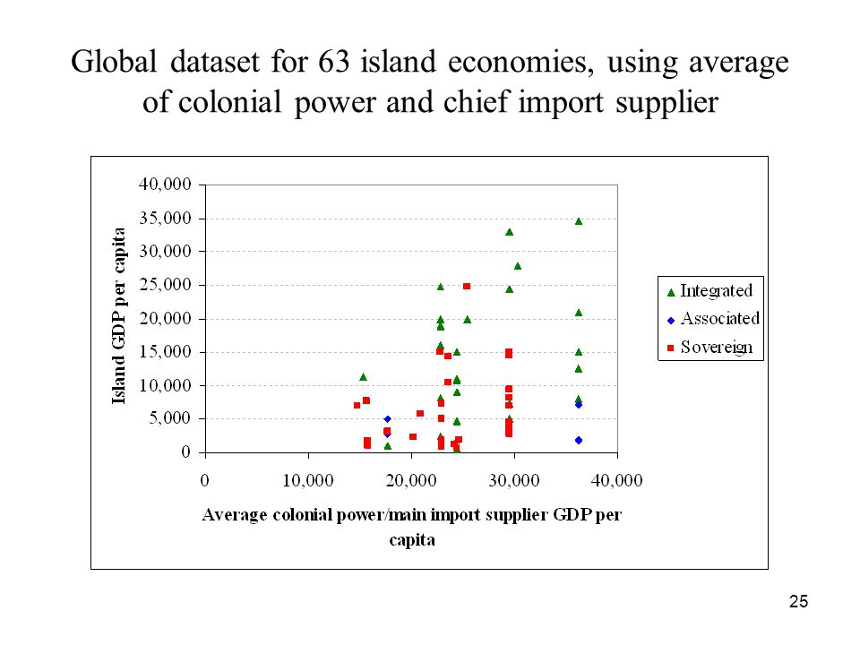 25 Global dataset for 63 island economies, using average of colonial power and chief import supplier