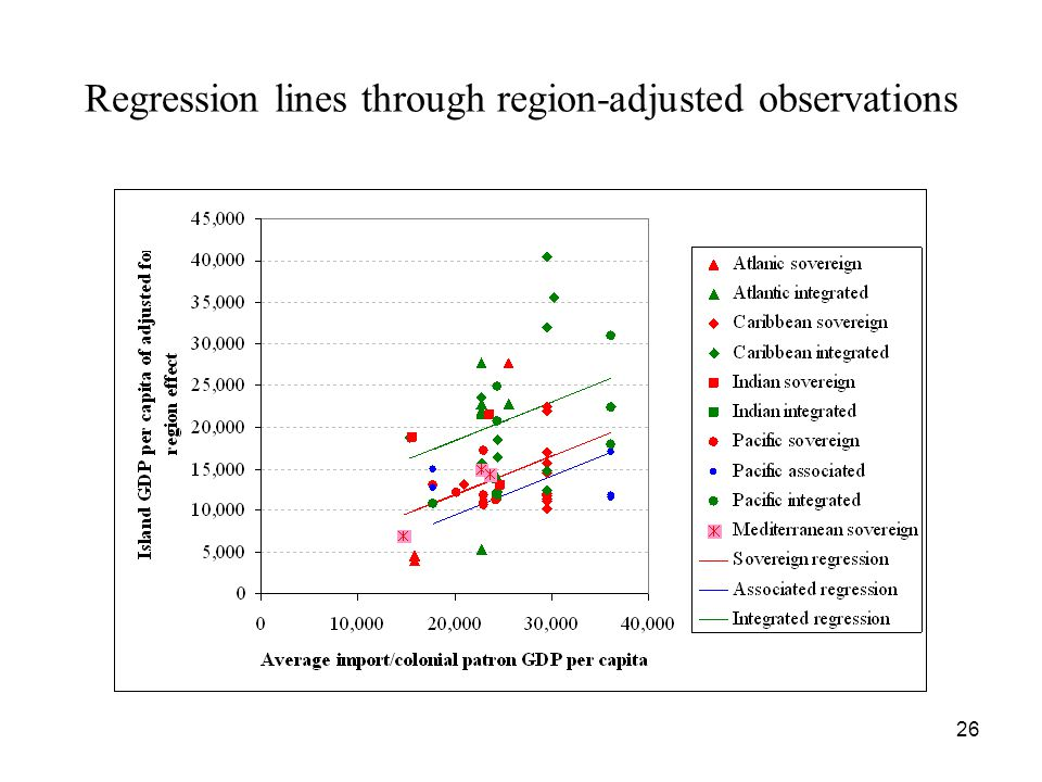 26 Regression lines through region-adjusted observations